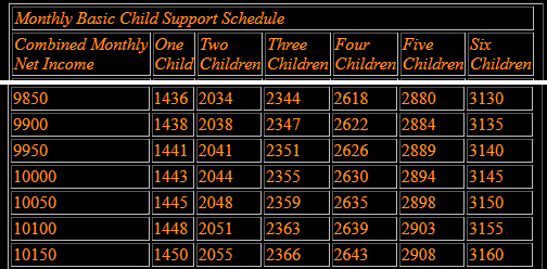 How To Calculate Child Support Using Simple Table